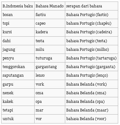 berikut merupakan contoh kata serapan bahasa manado dari bahasa asing